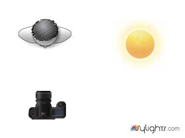 スプリットライティングの位置関係。被写体を横から照らす状態。